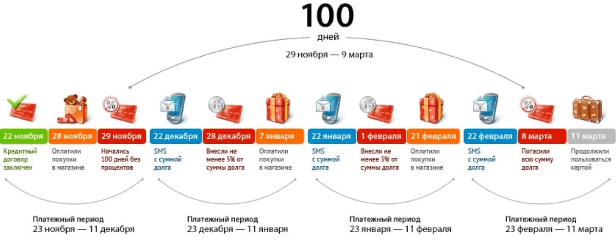 тарифы кредитной карты альфа банка 100 дней
